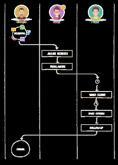 gestione processi trasversali Tweppy