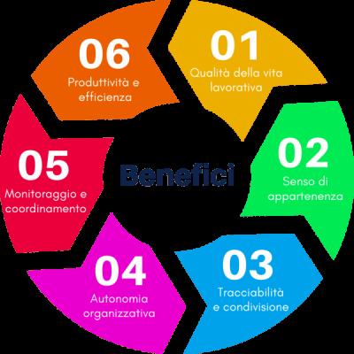 Benefici-Team-Working
